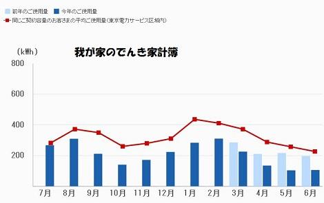 2014-0701電気家計簿.JPG