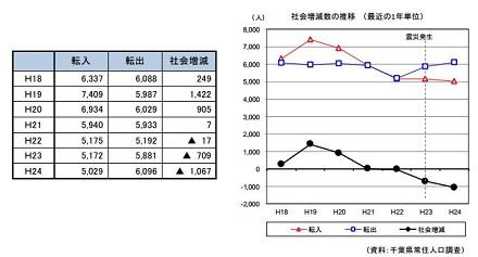 人口動態0926.JPG